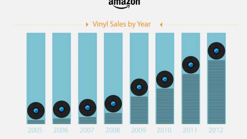 Salget af vinyl syvdoblet på fem år